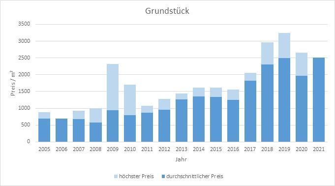 Neubiberg  Grundstück kaufen verkaufen Preis Bewertung Makler www.happy-immo.de 2019 2020 2021