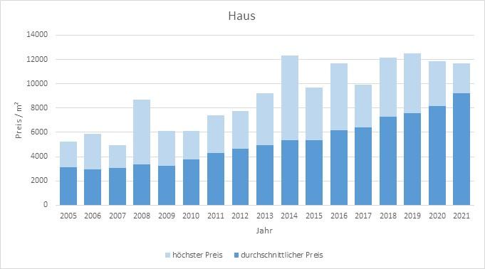 Neubiberg Haus kaufen verkaufen Preis Bewertung Makler www.happy-immo.de 2019 2020 2021