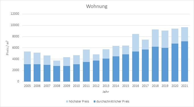Neubiberg Wohnung kaufen verkaufen Preis Bewertung Makler www.happy-immo.de 2019 2020 2021