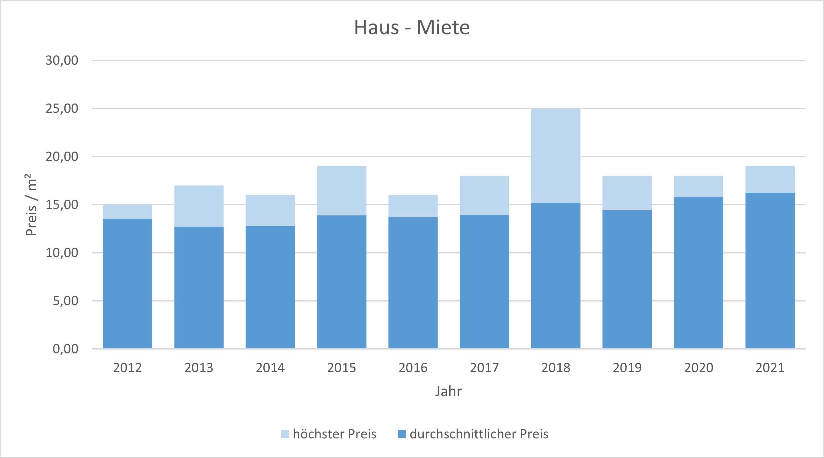 Neubiberg Haus mieten vermieten Preis Bewertung Makler www.happy-immo.de 2019 2020 2021