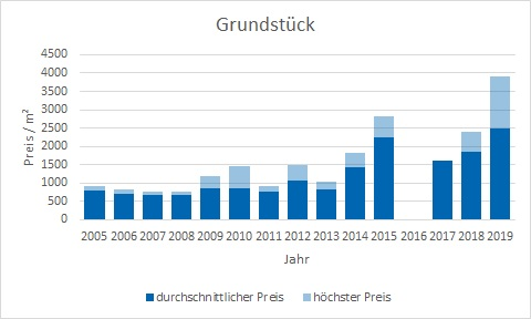 Neuried Grundstück kaufen verkaufen Preis Bewertung Makler www.happy-immo.de