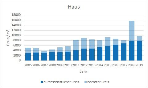 Neuried Haus kaufen verkaufen Preis Bewertung Makler www.happy-immo.de