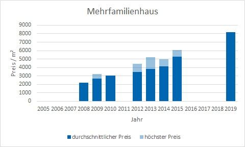 Neuried Mehrfamilienhaus kaufen verkaufen Preis Bewertung Makler www.happy-immo.de