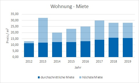 Neuried Wohnung mieten vermieten Preis Bewertung Makler www.happy-immo.de
