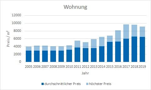 Neuried Wohnung kaufen verkaufen Preis Bewertung Makler www.happy-immo.de