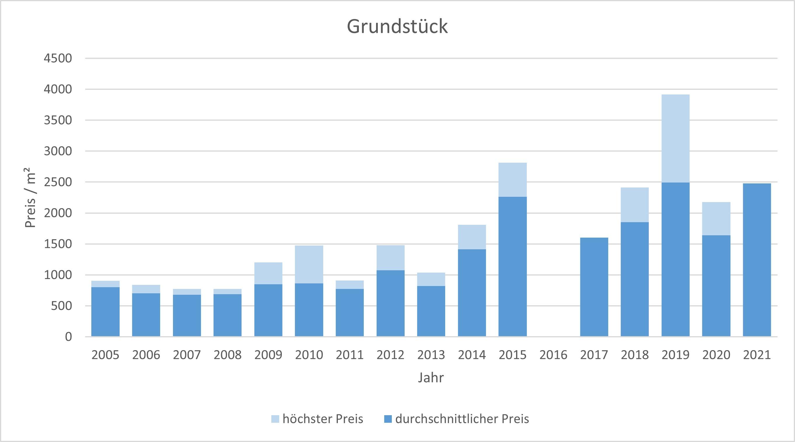 Neuried Grundstück kaufen verkaufen Preis Bewertung Makler www.happy-immo.de 2019 2020 2021