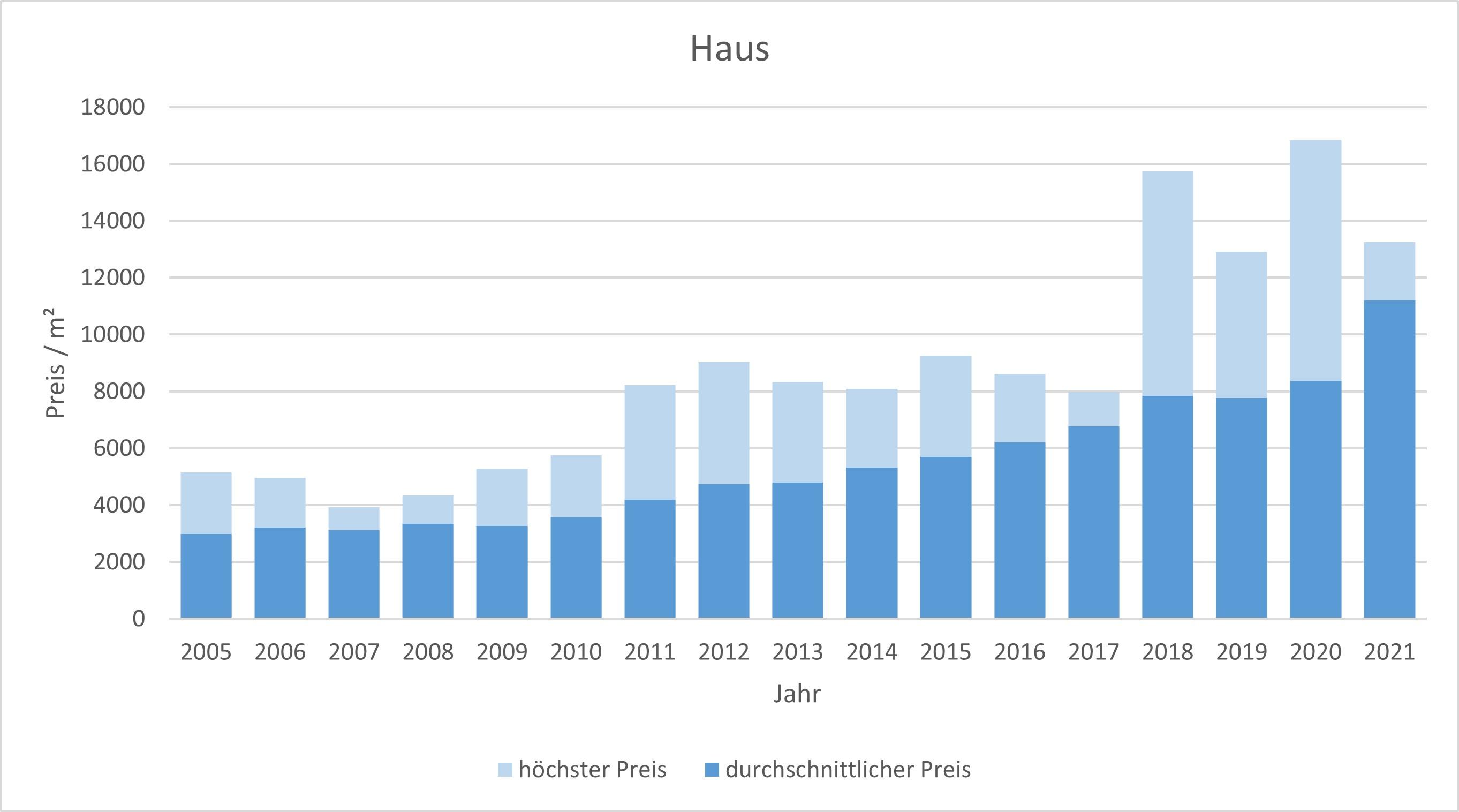Neuried Haus kaufen verkaufen Preis Bewertung Makler www.happy-immo.de 2019 2020 2021