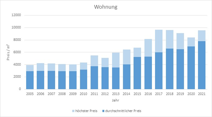Neuried Wohnung kaufen verkaufen Preis Bewertung Makler www.happy-immo.de 2019 2020 2021