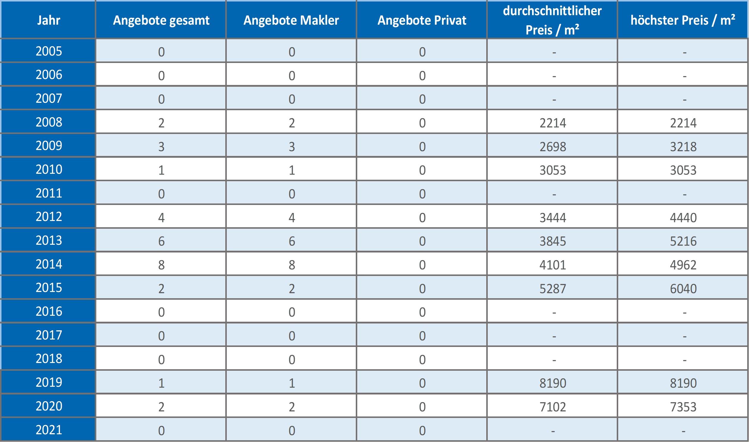 Neuried-Mehrfamilienhaus-Kaufen-Verkaufen-Makler 2019 2020 2021