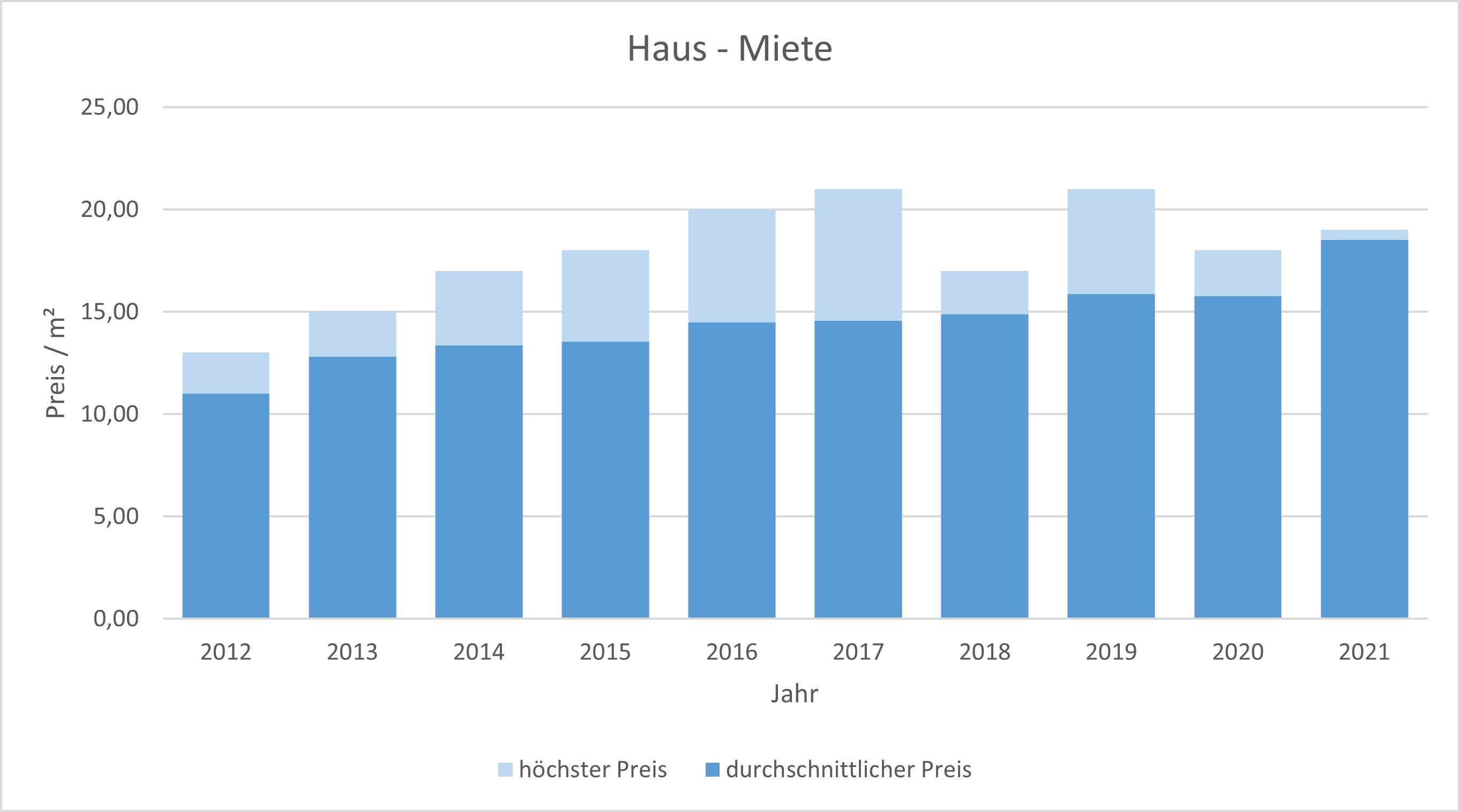 Neuried Haus mieten vermieten Preis Bewertung Makler www.happy-immo.de 2019 2020 2021