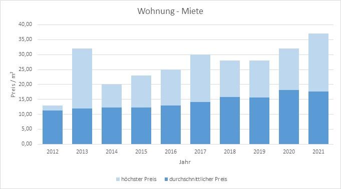 Neuried-Wohnung-Haus-Mieten-Vermieten-Makler 2019 2020 2021