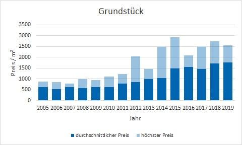 Oberhaching Grundstück kaufen verkaufen Preis Bewertung Makler www.happy-immo.de