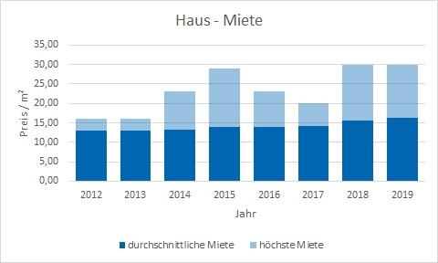 Oberhaching Haus mieten vermieten Preis Bewertung Makler www.happy-immo.de