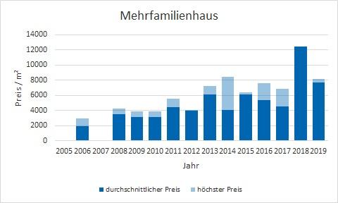 Oberhaching Mehrfamilienhaus kaufen verkaufen Preis Bewertung Makler www.happy-immo.de
