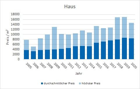 Oberhaching Haus kaufen verkaufen Preis Bewertung Makler www.happy-immo.de