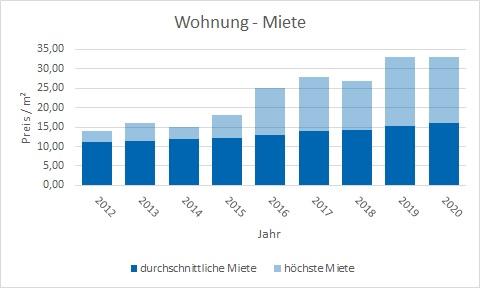 Oberhaching Wohnung mieten vermieten Preis Bewertung Makler www.happy-immo.de