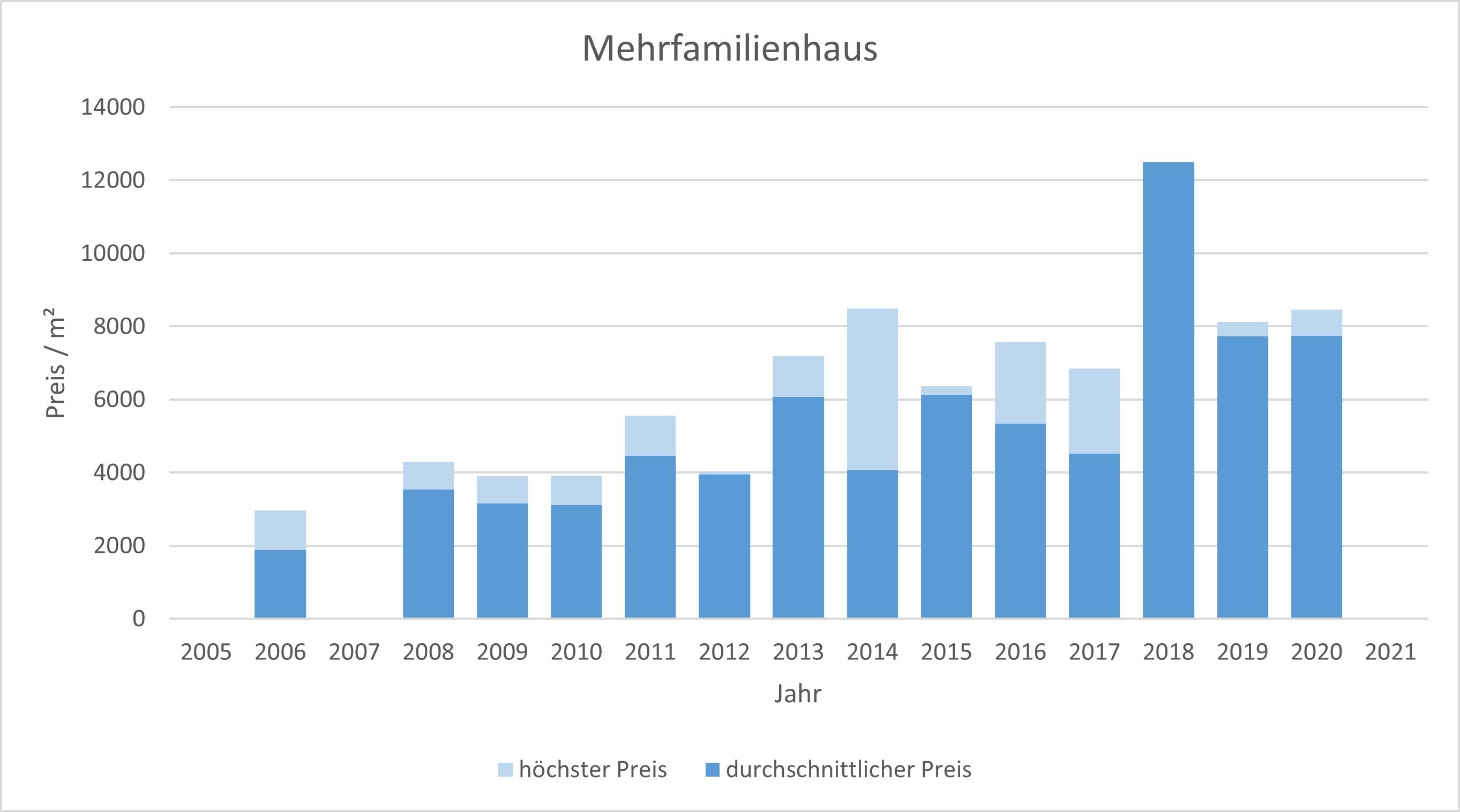 Oberhaching Mehrfamilienhaus kaufen verkaufen Preis Bewertung Makler 2019 2020 2021  www.happy-immo.de