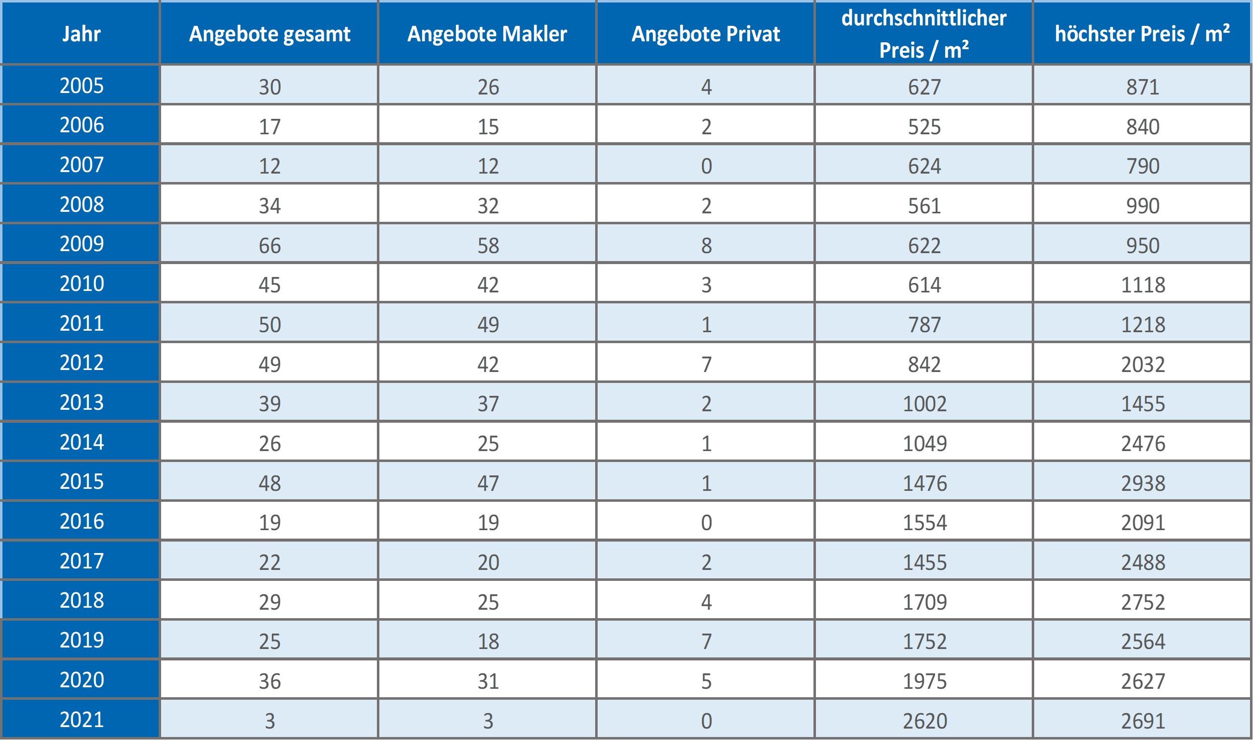 Oberhaching-Grundstück-kaufen-verkaufen-Makler 2019 2020 2021