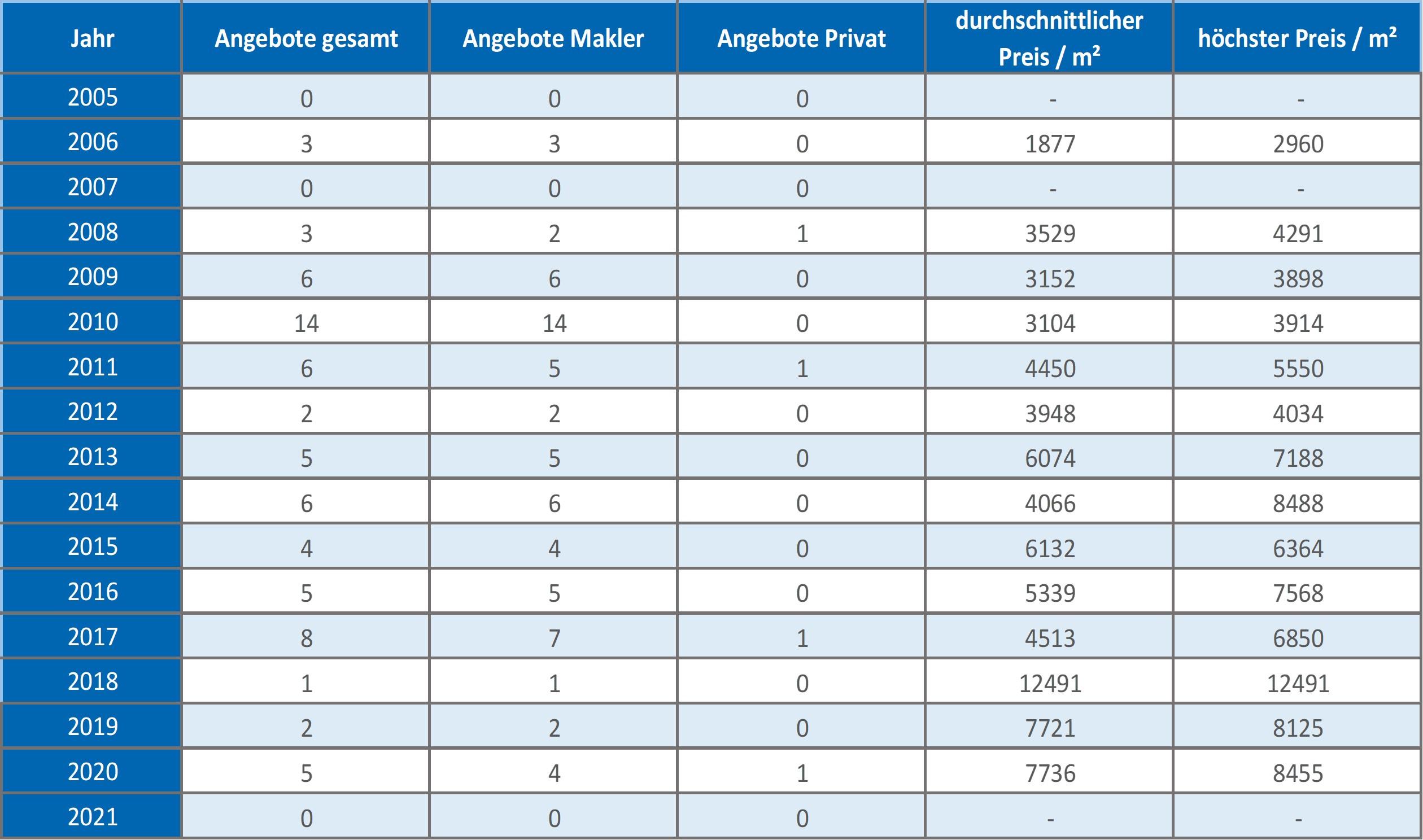 Oberhaching-Mehrfamilienhaus-kaufen-verkaufen-Makler 2019 2020 2021