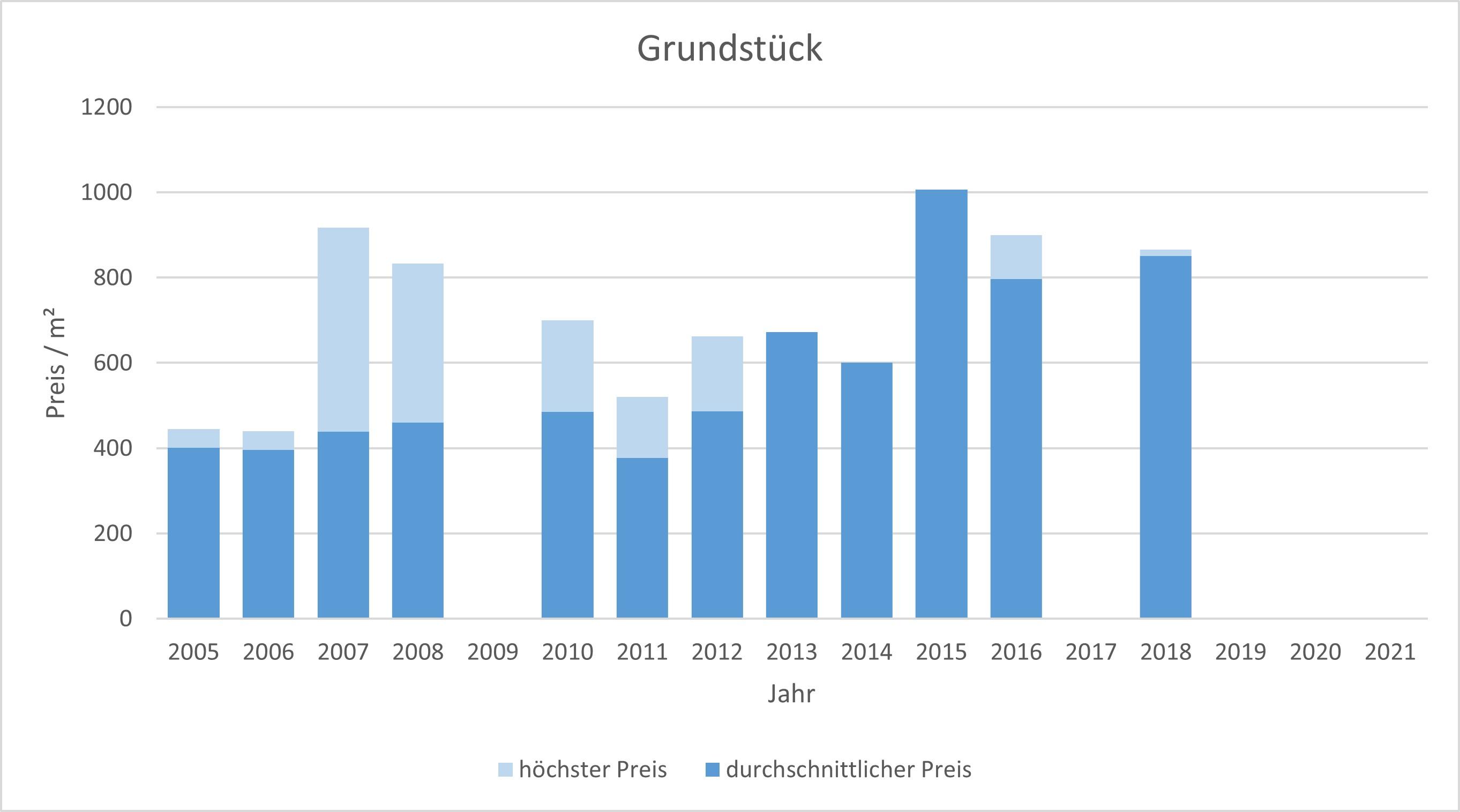 Oberpframmern Grundstück kaufen verkaufen Preis Bewertung Makler 2019 2020 2021  www.happy-immo.de
