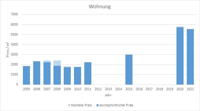 Oberpframmern Wohnung kaufen verkaufen Preis Bewertung Makler www.happy-immo.de 2019 2020 2021