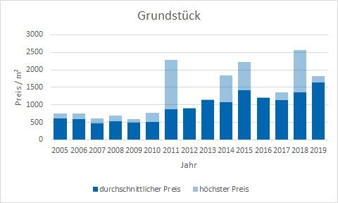 Oberschleißheim Grundstück kaufen verkaufen Preis Bewertung Makler www.happy-immo.de