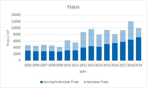 Oberschleißheim Haus kaufen verkaufen Preis Bewertung Makler www.happy-immo.de