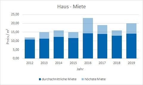 Oberschleißheim Haus mieten vermieten Preis Bewertung Makler www.happy-immo.de