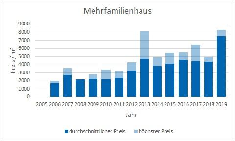 Oberschleißheim Mehrfamilienhaus kaufen verkaufen Preis Bewertung Makler www.happy-immo.de