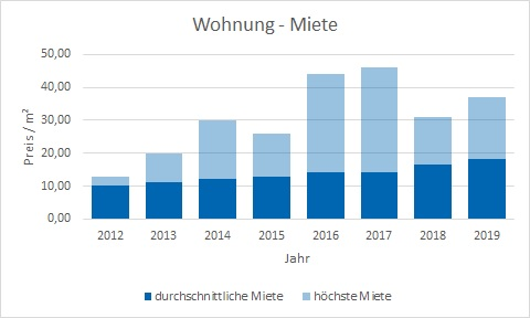 Oberschleißheim Wohnung mieten vermieten Preis Bewertung Makler www.happy-immo.de