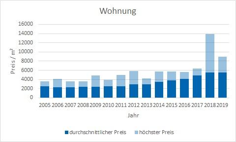 Oberschleißheim Wohnung kaufen verkaufen Preis Bewertung Makler www.happy-immo.de