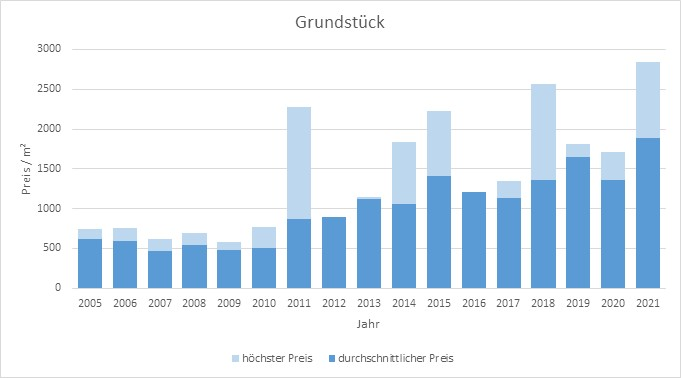 Oberschleißheim Grundstück kaufen verkaufen Preis Bewertung Makler 2019 2020 2021  www.happy-immo.de