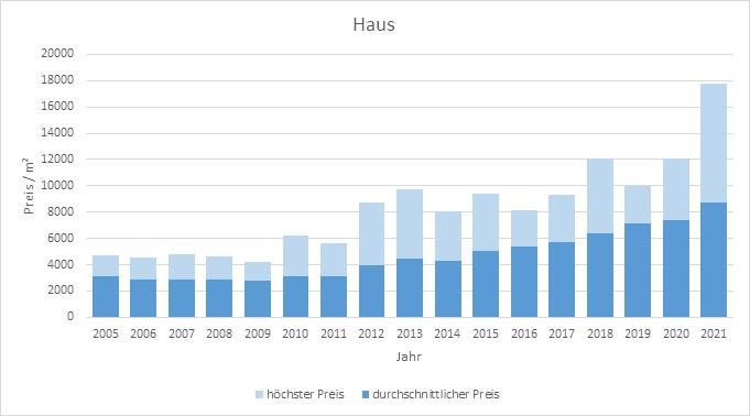 Oberschleißheim Haus kaufen verkaufen Preis Bewertung Makler www.happy-immo.de 2019 2020 2021