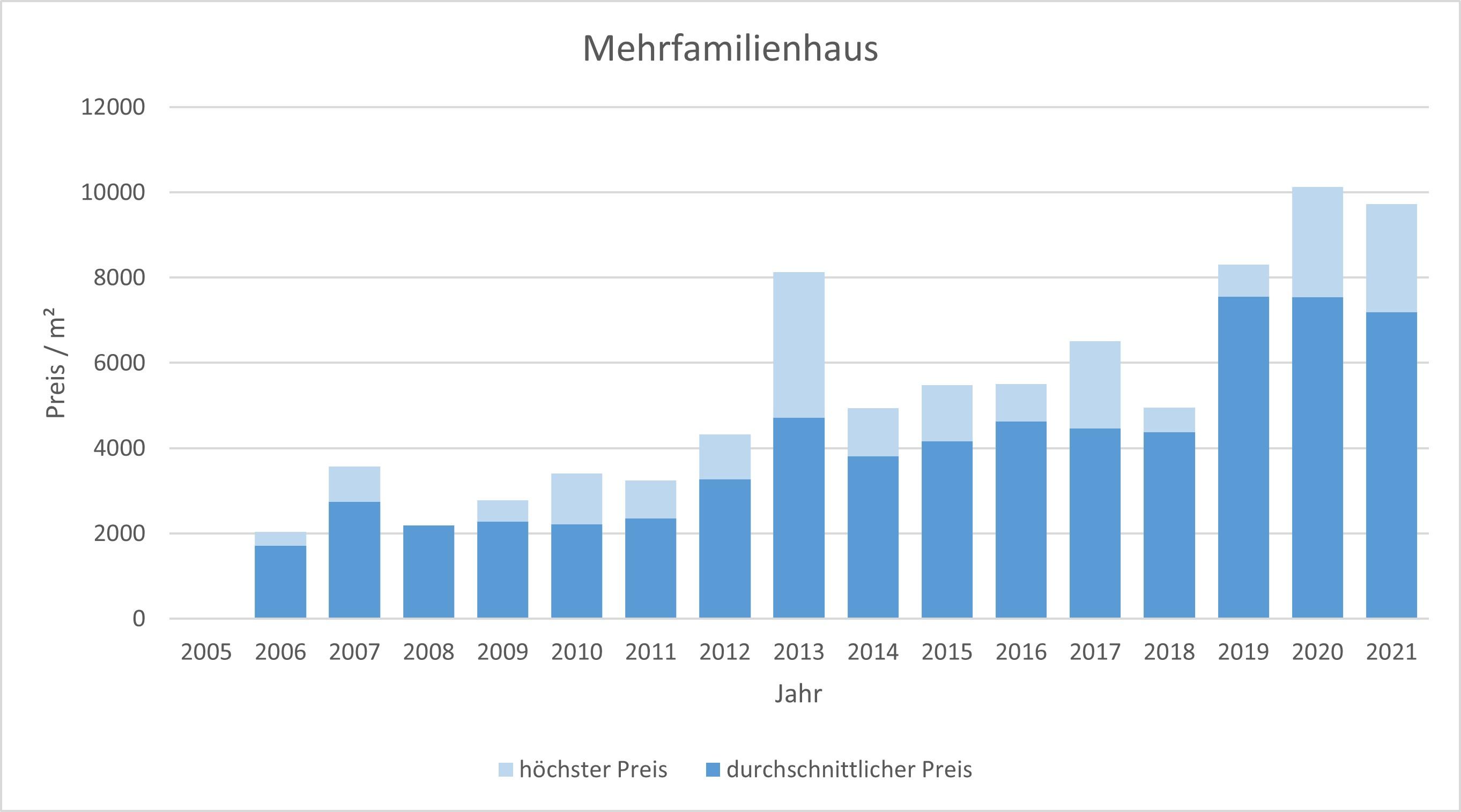 Oberschleißheim Mehrfamilienhaus kaufen verkaufen Preis Bewertung Makler 2019 2020 2021 www.happy-immo.de