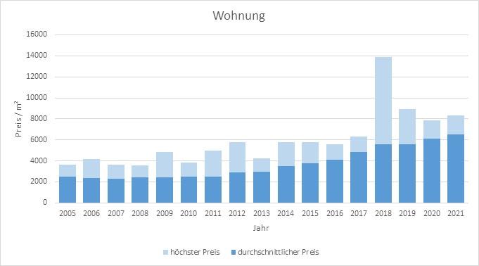 Oberschleißheim Wohnung kaufen verkaufen Preis Bewertung Makler www.happy-immo.de 2019 2020 2021