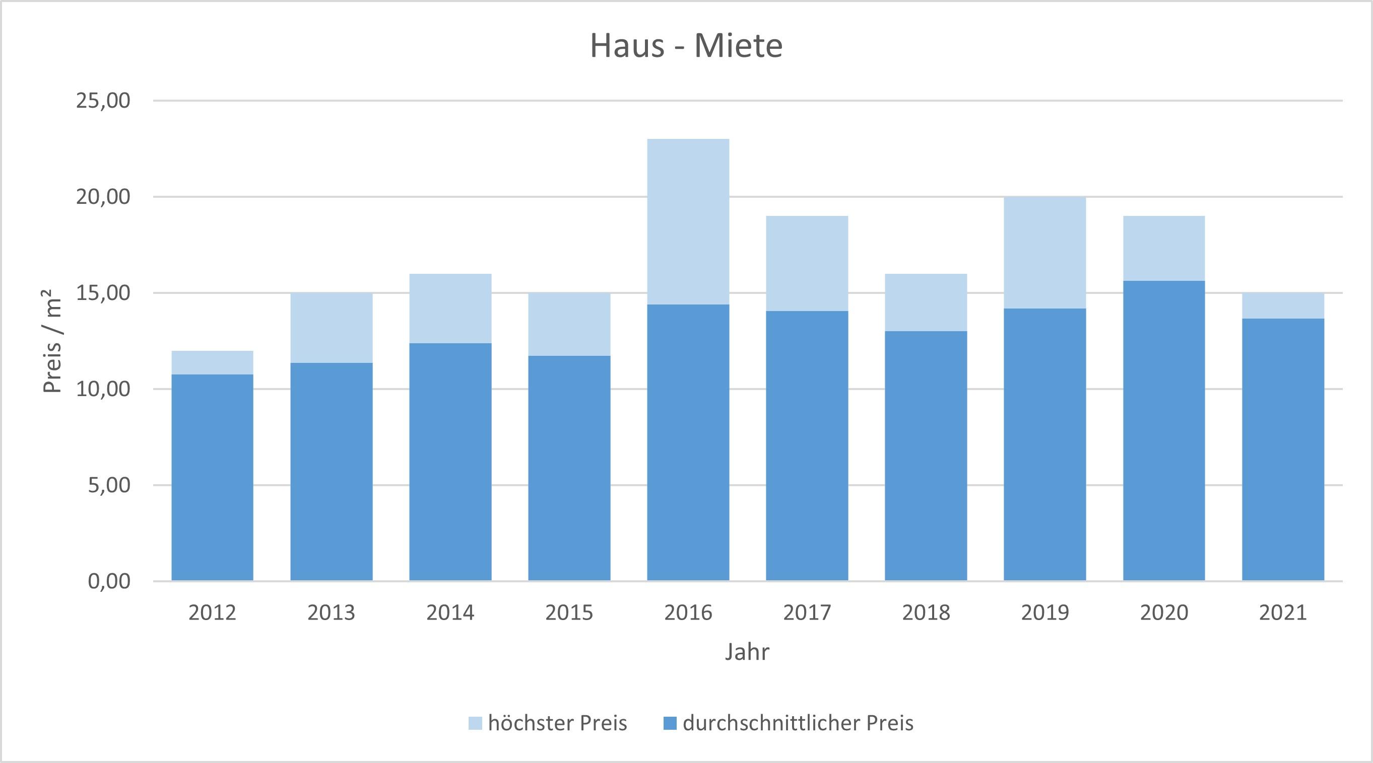 Oberschleißheim Haus mieten vermieten Preis Bewertung Makler www.happy-immo.de 2019 2020 2021