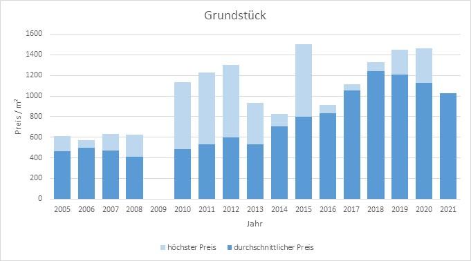 Olching Grundstück kaufen verkaufen Preis Bewertung Makler www.happy-immo.de 2019 2020 2021