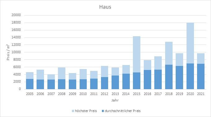 Olching Haus kaufen verkaufen Preis Bewertung Makler www.happy-immo.de 2019 2020 2021