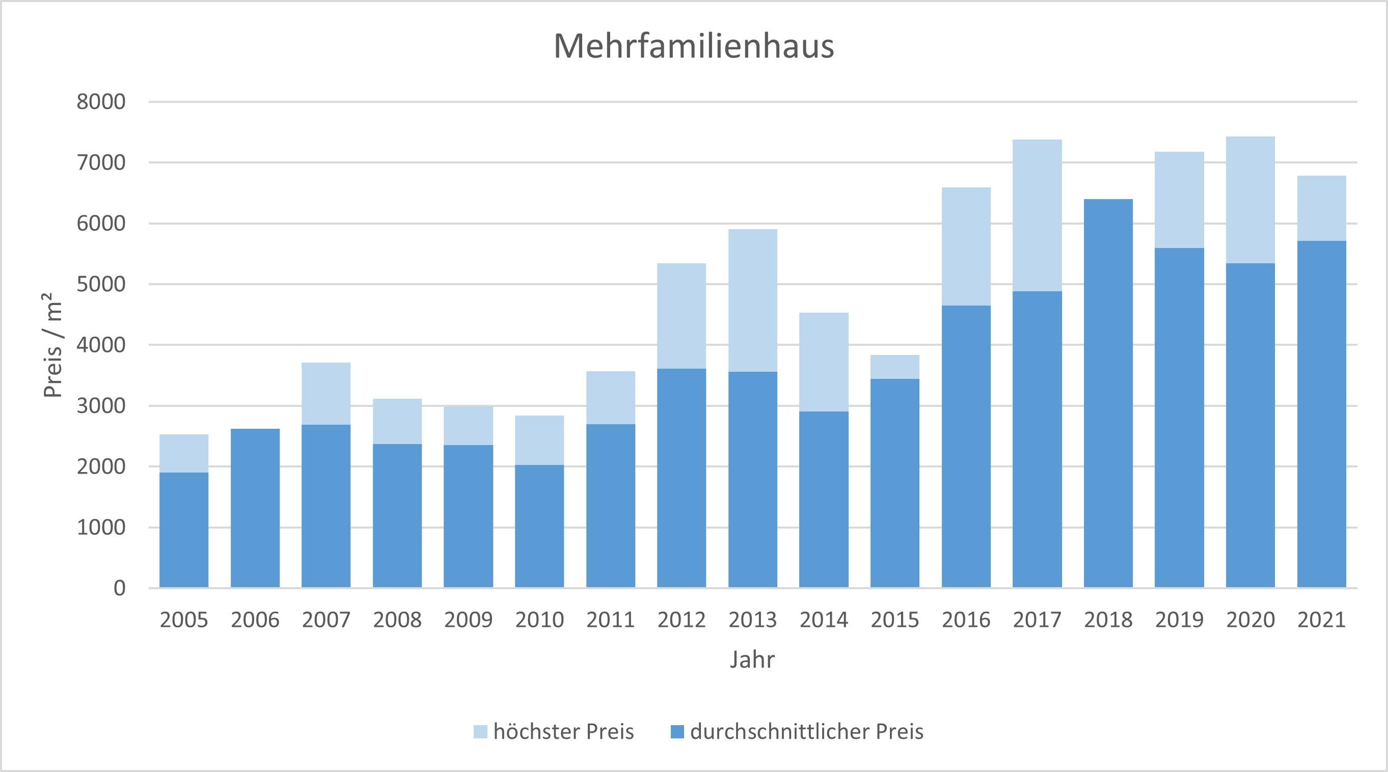 Olching Mehrfamilienhaus kaufen verkaufen Preis Bewertung Makler www.happy-immo.de 2019 2020 2021