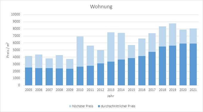 Olching Wohnung kaufen verkaufen Preis Bewertung Makler www.happy-immo.de 2019 2020 2021