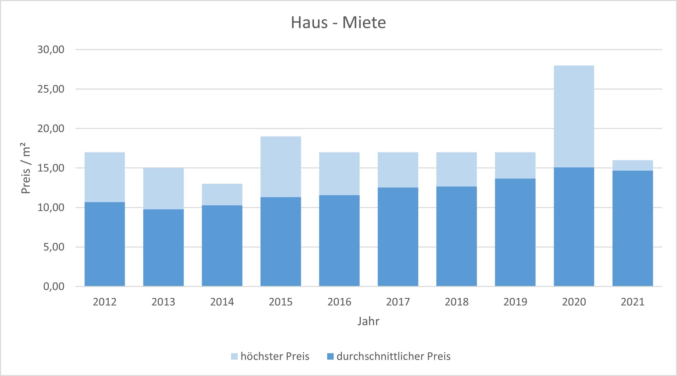 Olching Haus mieten vermieten Preis Bewertung Makler www.happy-immo.de 2019 2020 2021