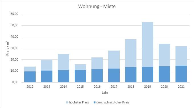 Olching-Wohnung-Haus-Mieten-Vermieten-Makler 2019 2020 2021