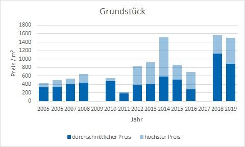 Otterfing Grundstück kaufen verkaufen Preis Bewertung Makler www.happy-immo.de