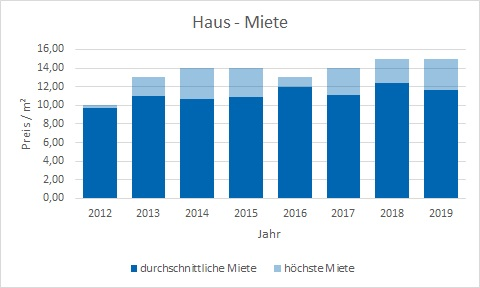 Otterfing Haus mieten vermieten Preis Bewertung Makler www.happy-immo.de