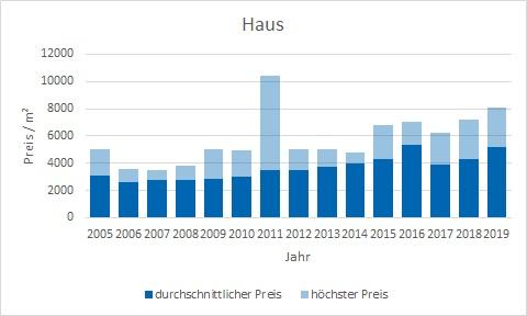 Otterfing Haus kaufen verkaufen Preis Bewertung Makler www.happy-immo.de