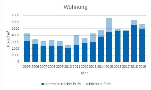 Otterfing Wohnung kaufen verkaufen Preis Bewertung Makler www.happy-immo.de