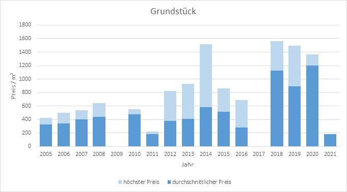 Otterfing Grundstück kaufen verkaufen Preis Bewertung Makler www.happy-immo.de 2019 2020 2021