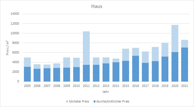 Otterfing Haus kaufen verkaufen Preis Bewertung Makler www.happy-immo.de 2019 2020 2021
