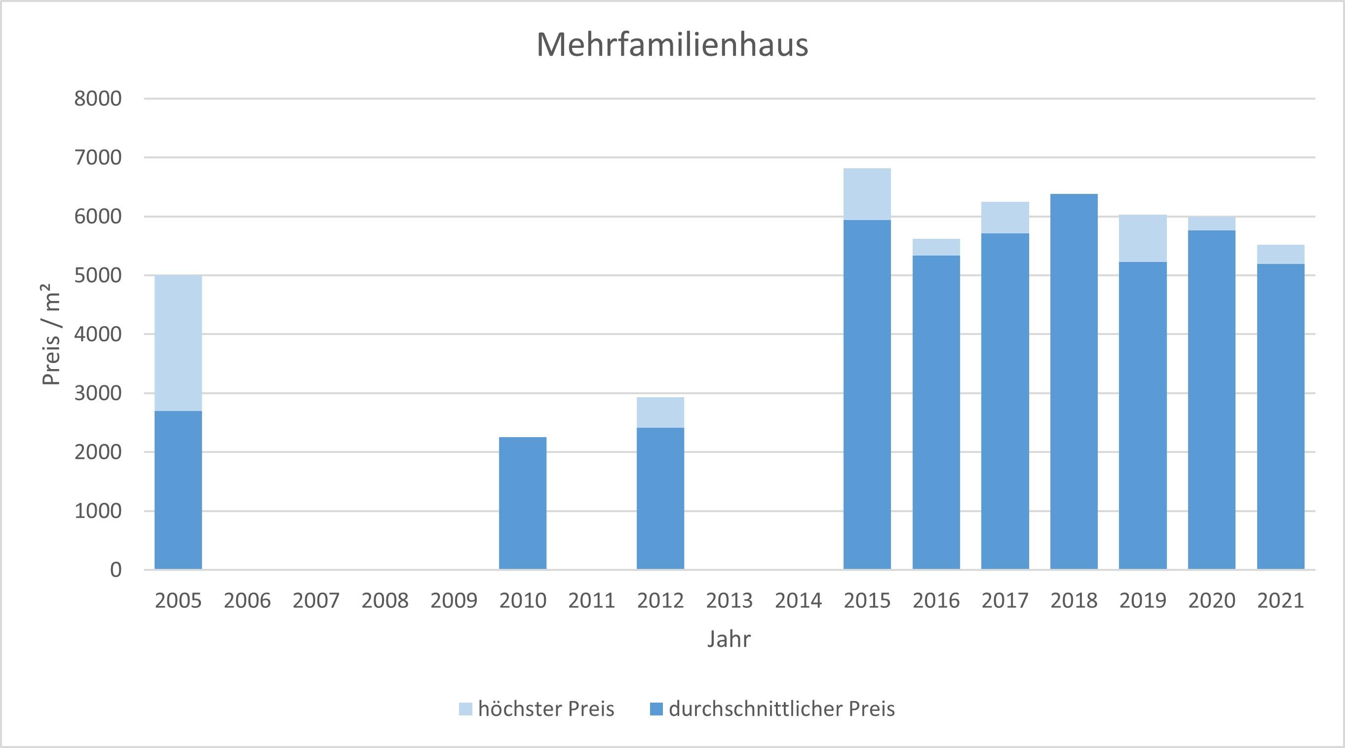 Otterfing Mehrfamilienhaus kaufen verkaufen Preis Bewertung Makler www.happy-immo.de 2019 2020 2021