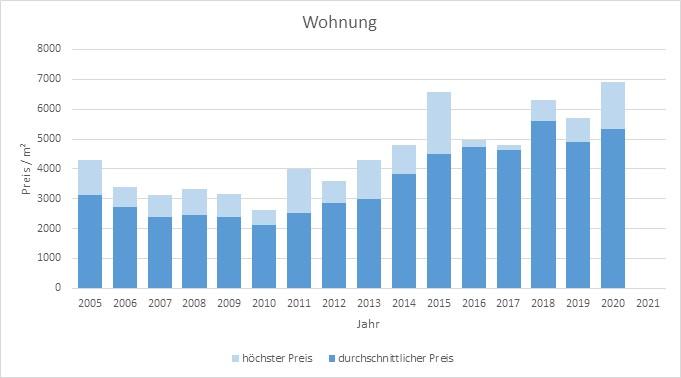 Otterfing Wohnung kaufen verkaufen Preis Bewertung Makler www.happy-immo.de 2019 2020 2021